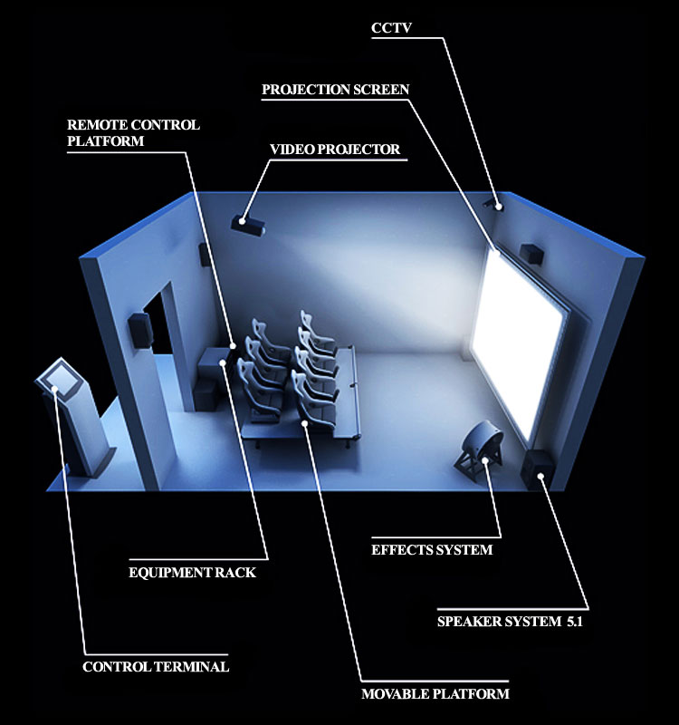 Diagram_of_the_4D-theater