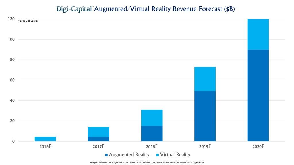 Digi-Capital-ARVR-Forecast